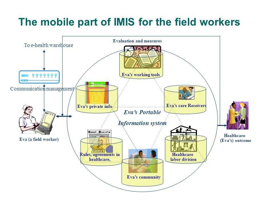 The mobile part of IMIS for the field workers