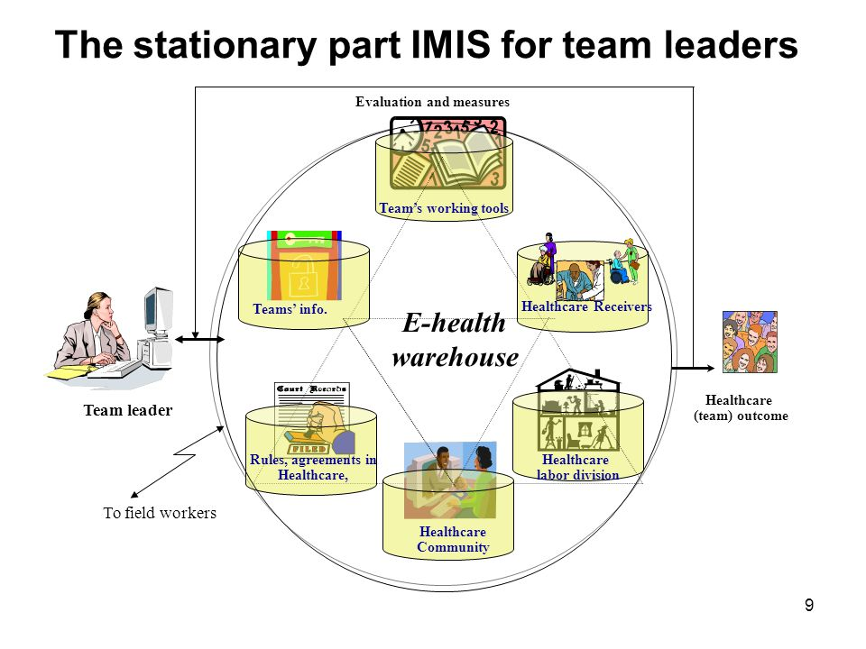 The stationary part IMIS for team leaders