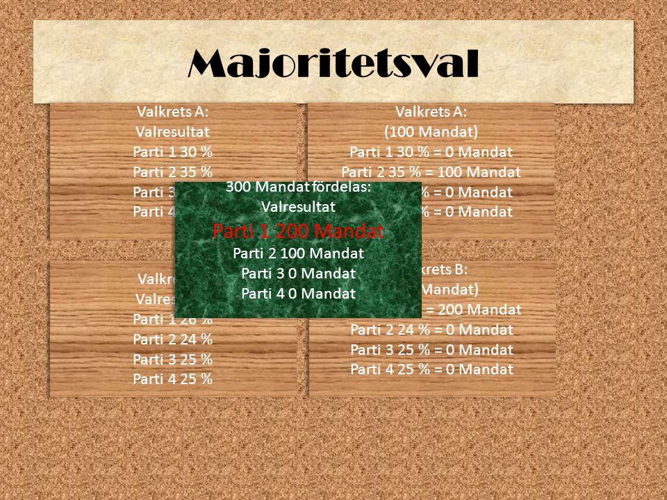 Majoritetsval Parti 1 200 Mandat Valkrets A: Valresultat Parti 1 30 %