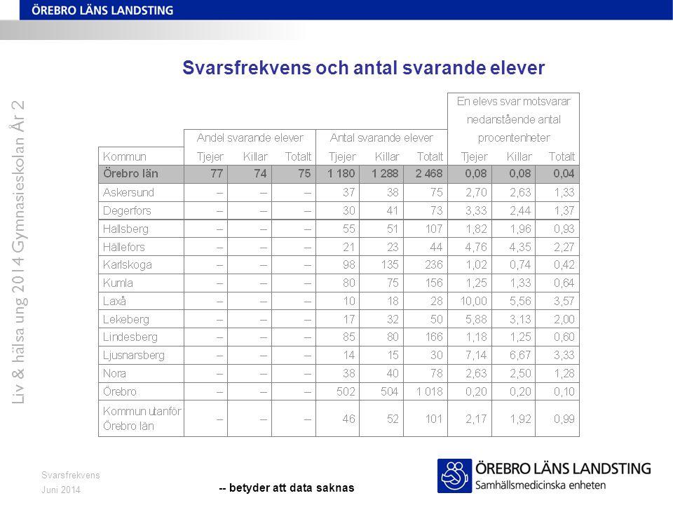 Svarsfrekvens och antal svarande elever