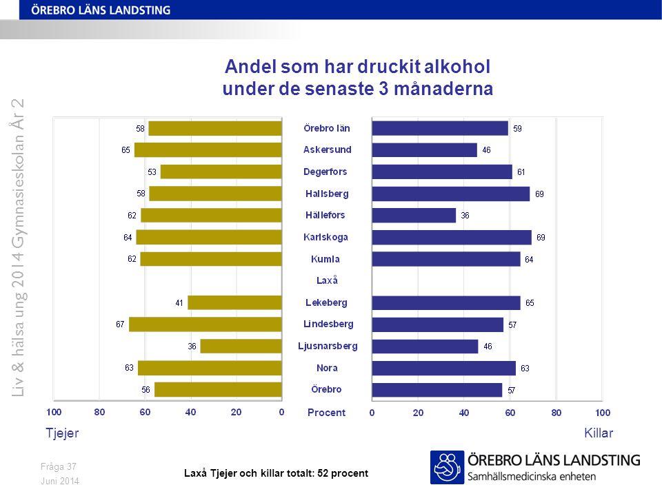 Andel som har druckit alkohol under de senaste 3 månaderna