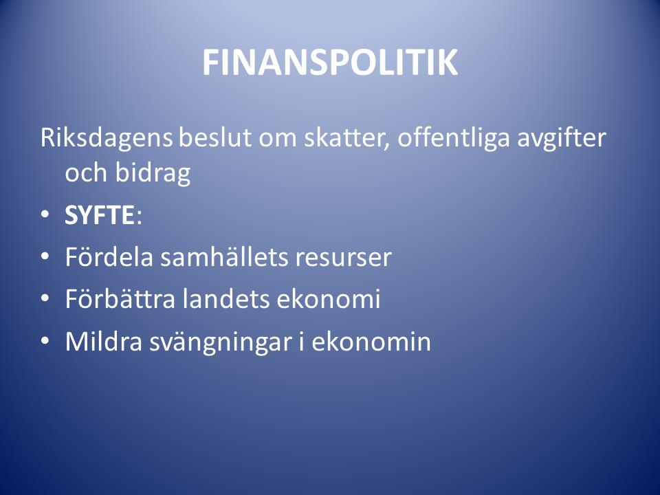 FINANSPOLITIK Riksdagens beslut om skatter, offentliga avgifter och bidrag. SYFTE: Fördela samhällets resurser.