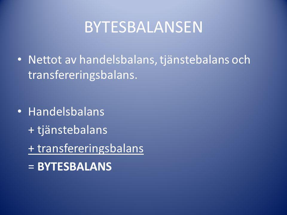 BYTESBALANSEN Nettot av handelsbalans, tjänstebalans och transfereringsbalans. Handelsbalans. + tjänstebalans.