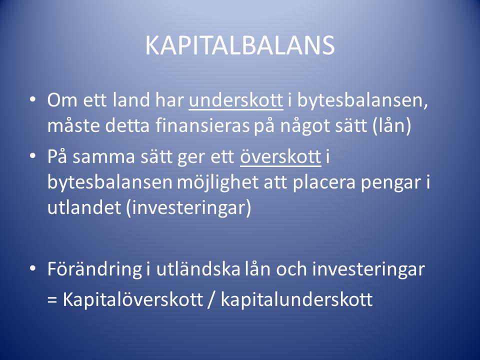 KAPITALBALANS Om ett land har underskott i bytesbalansen, måste detta finansieras på något sätt (lån)
