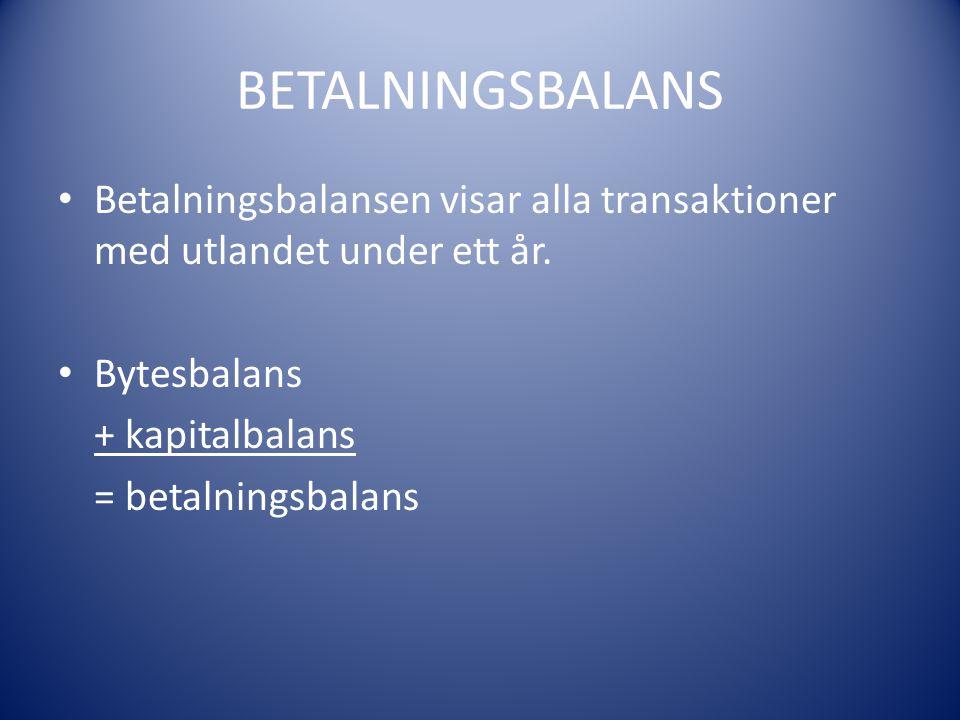 BETALNINGSBALANS Betalningsbalansen visar alla transaktioner med utlandet under ett år. Bytesbalans.