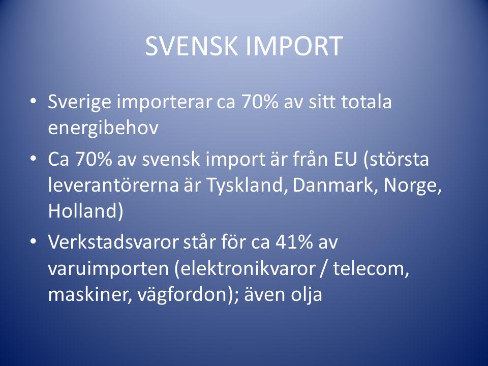 SVENSK IMPORT Sverige importerar ca 70% av sitt totala energibehov