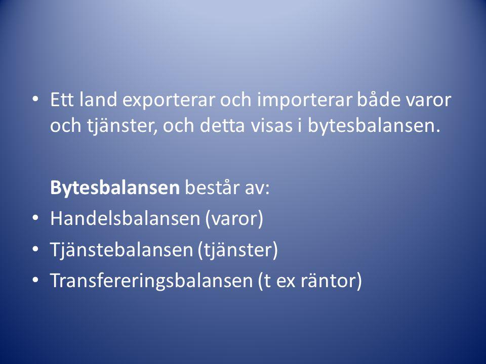 Ett land exporterar och importerar både varor och tjänster, och detta visas i bytesbalansen.