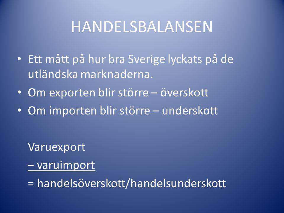 HANDELSBALANSEN Ett mått på hur bra Sverige lyckats på de utländska marknaderna. Om exporten blir större – överskott.