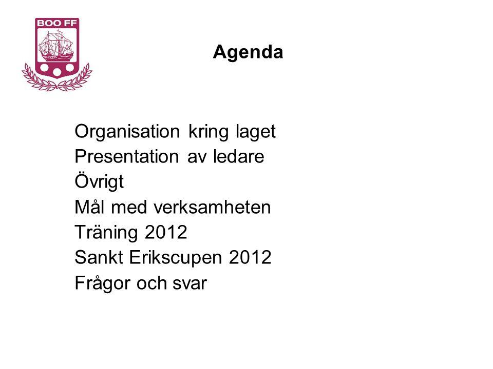 Agenda Organisation kring laget. Presentation av ledare. Övrigt. Mål med verksamheten. Träning 2012.