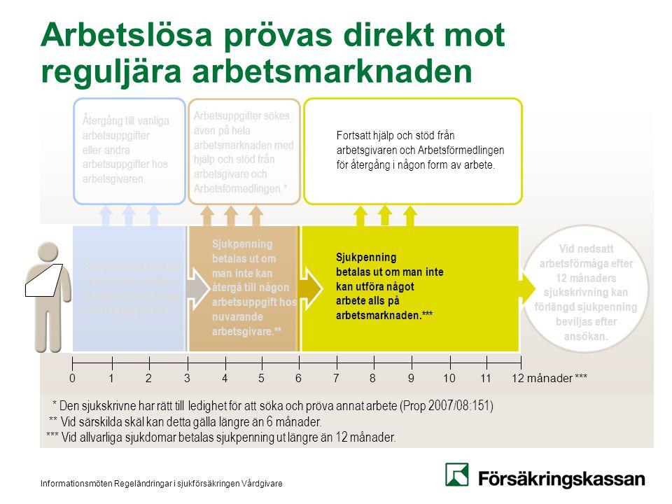 Arbetslösa prövas direkt mot reguljära arbetsmarknaden