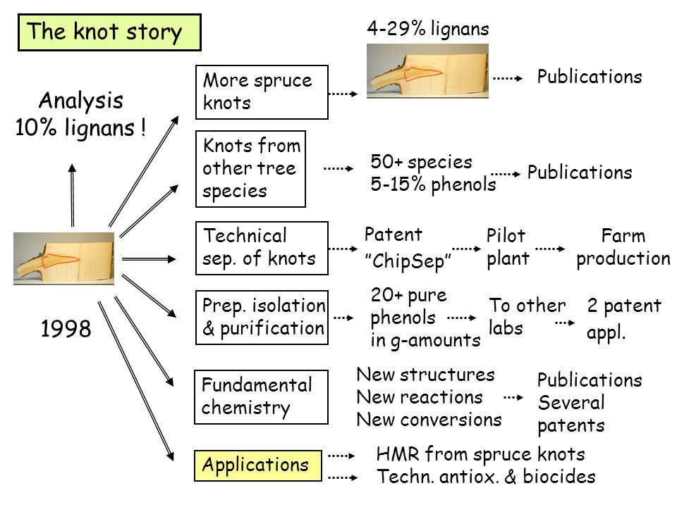 The knot story Analysis 10% lignans ! 1998 4-29% lignans More spruce