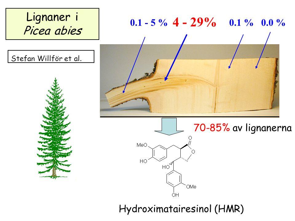 4 - 29% Lignaner i Picea abies 0.1 - 5 % 0.1 % 0.0 %