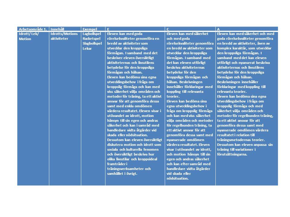 Arbetsområde 1. Innehåll. Exempel. E. C. A. Idrott/ Lek/ Motion. Idrotts/Motions aktiviteter.