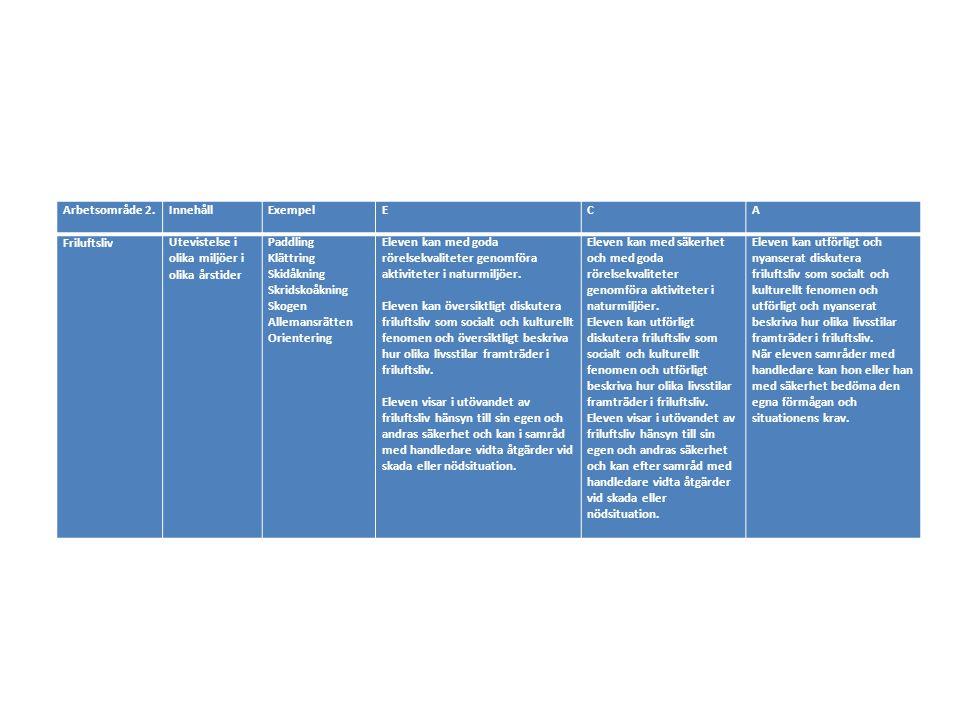 Arbetsområde 2. Innehåll. Exempel. E. C. A. Friluftsliv. Utevistelse i olika miljöer i olika årstider.