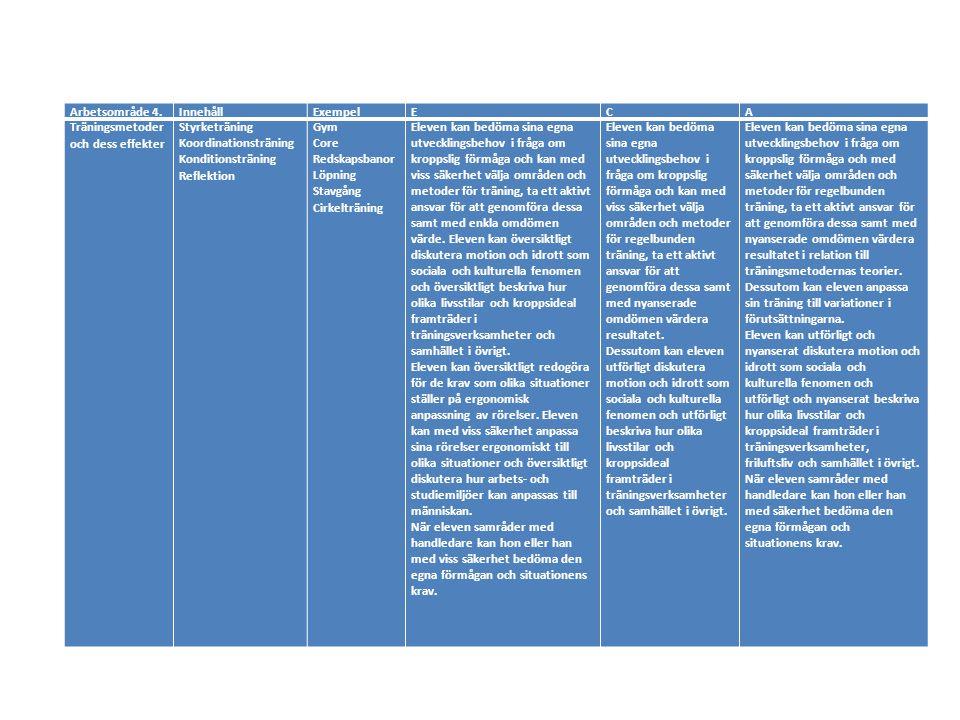 Arbetsområde 4. Innehåll. Exempel. E. C. A. Träningsmetoder och dess effekter. Styrketräning.
