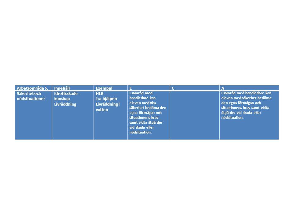 Säkerhet och nödsituationer Idrottsskade-kunskap Livräddning HLR
