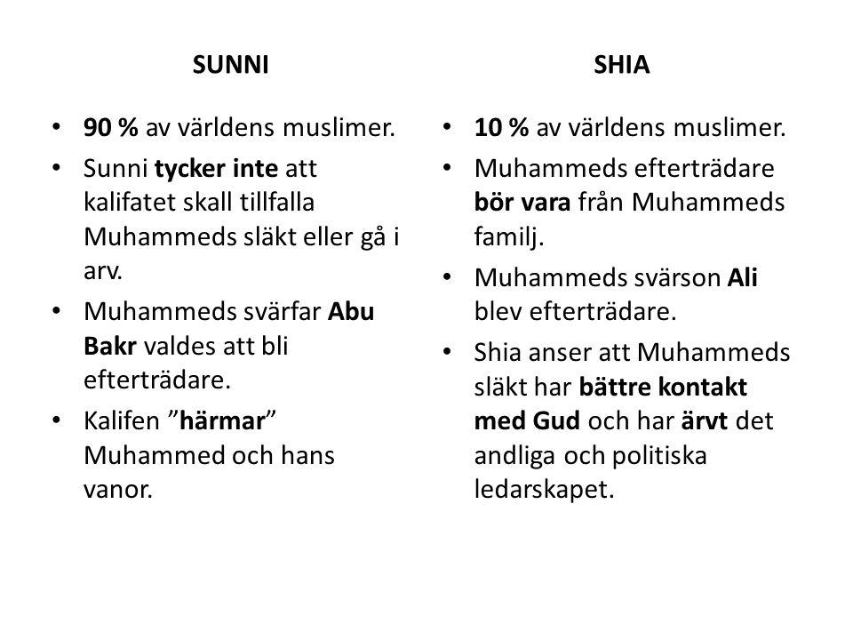 SUNNI SHIA. 90 % av världens muslimer. Sunni tycker inte att kalifatet skall tillfalla Muhammeds släkt eller gå i arv.