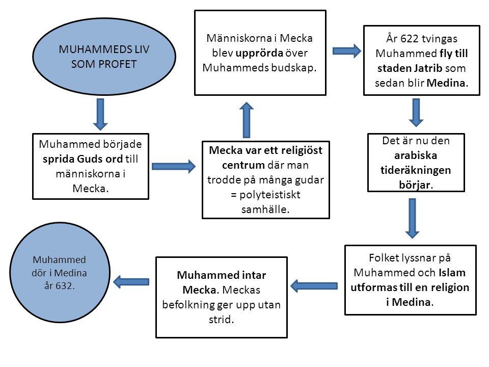 Människorna i Mecka blev upprörda över Muhammeds budskap.