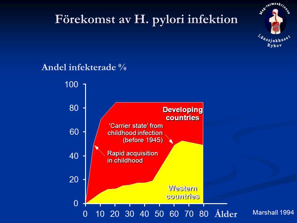 Förekomst av H. pylori infektion