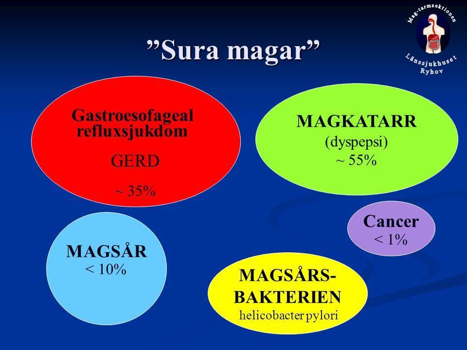 Sura magar Gastroesofageal MAGKATARR refluxsjukdom GERD Cancer