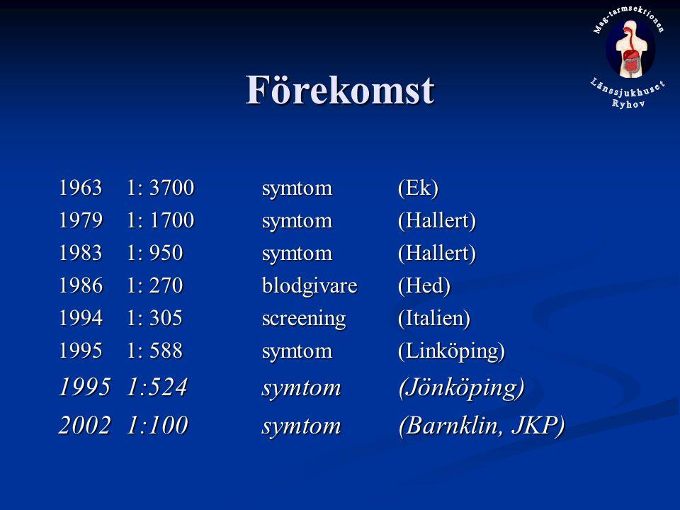 Förekomst 1995 1:524 symtom (Jönköping)