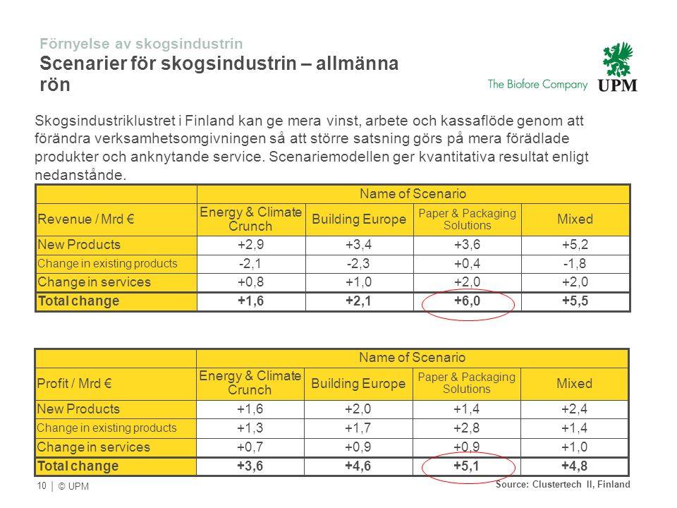 Source: Clustertech II, Finland