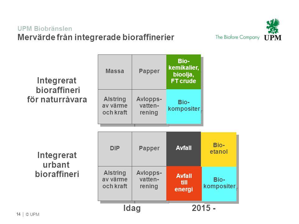 UPM Biobränslen Mervärde från integrerade bioraffinerier