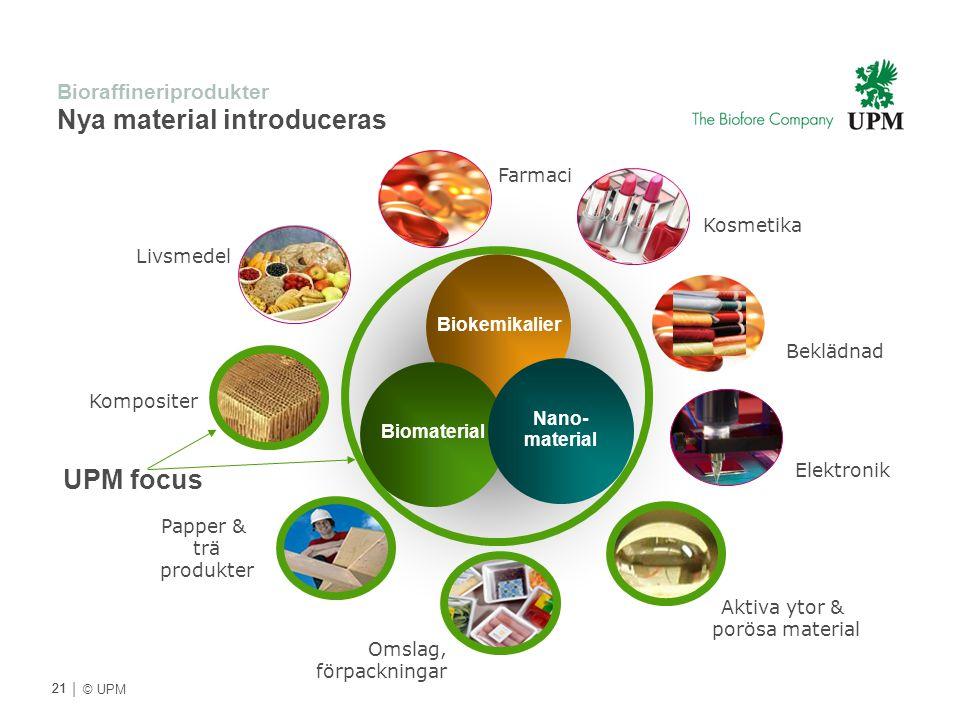 Bioraffineriprodukter Nya material introduceras