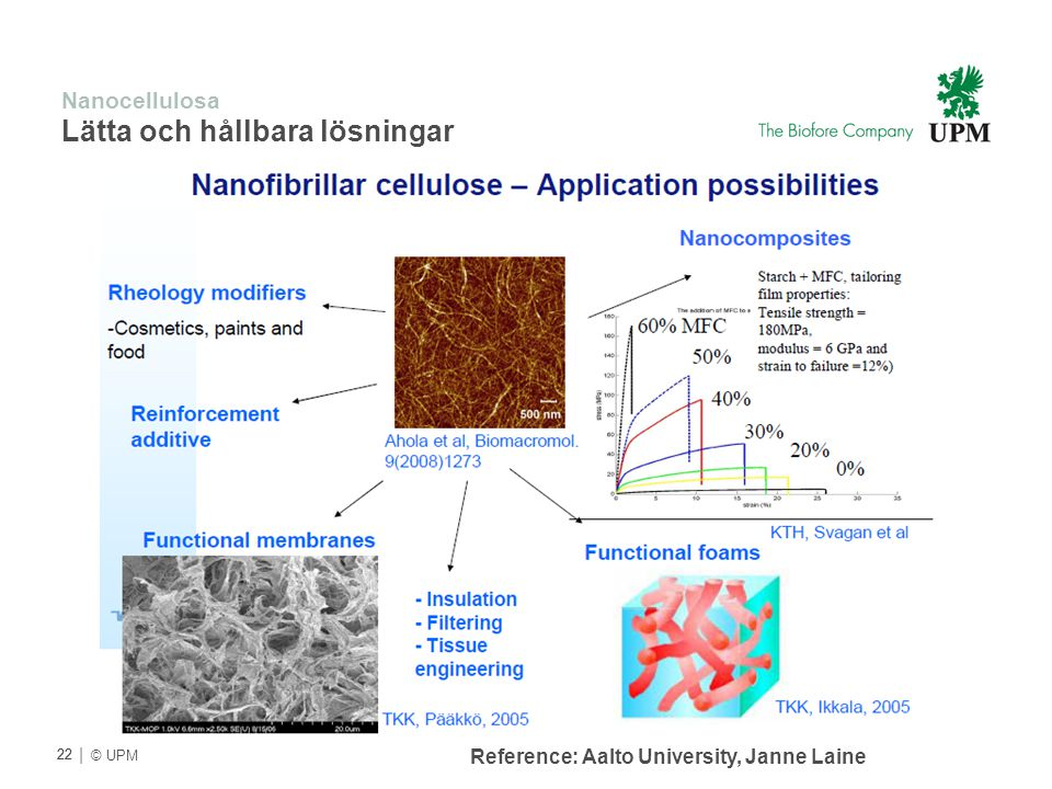 Nanocellulosa Lätta och hållbara lösningar