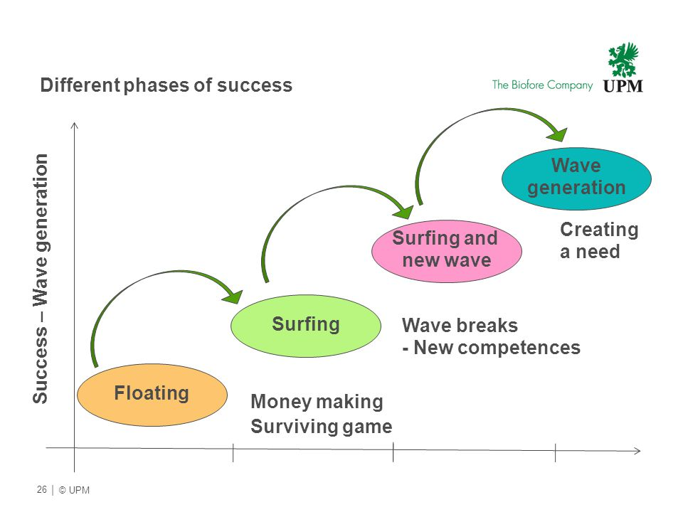 Different phases of success