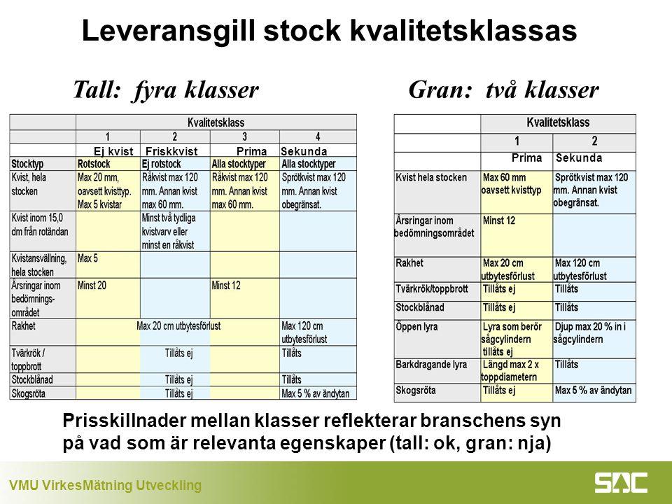Leveransgill stock kvalitetsklassas