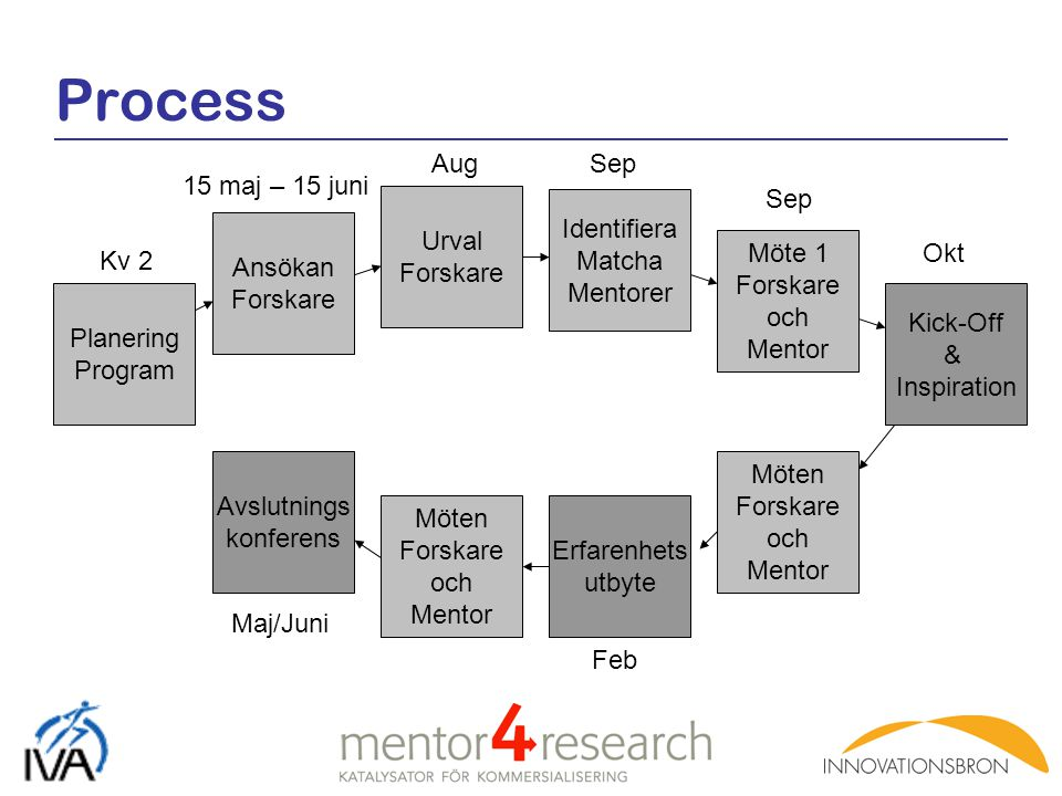 Process Aug Sep 15 maj – 15 juni Sep Urval Forskare Identifiera Matcha