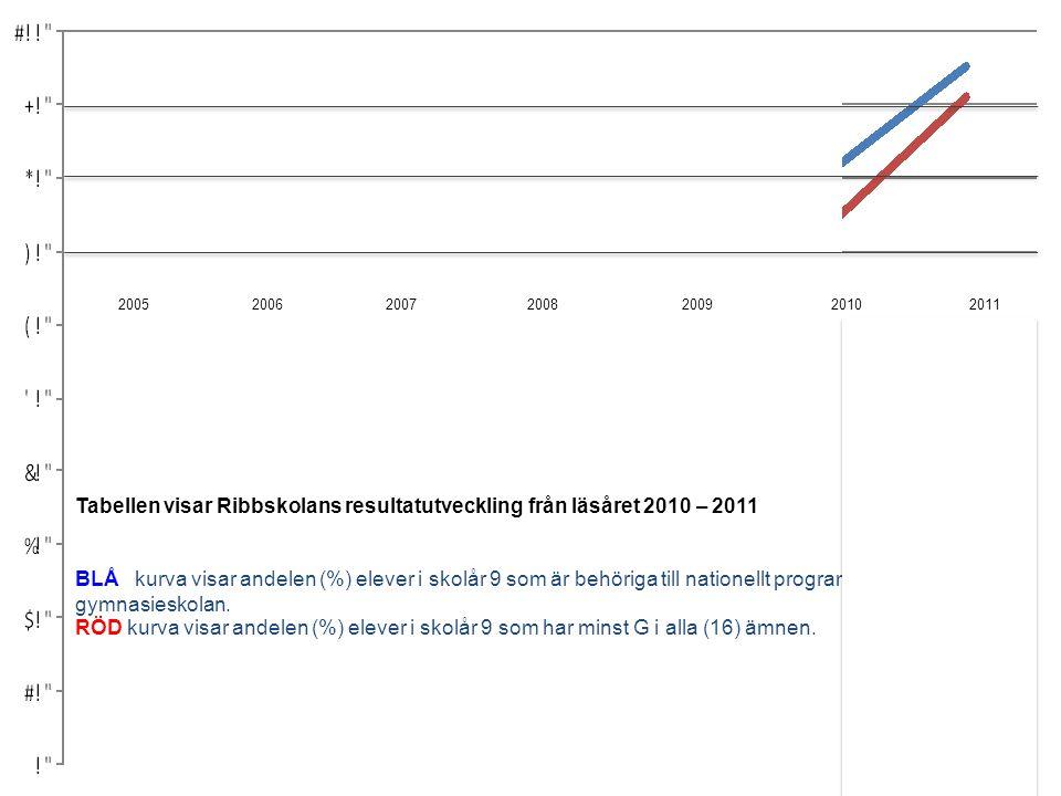 Tabellen visar Ribbskolans resultatutveckling från läsåret 2010 – 2011