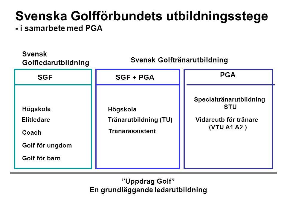 Svenska Golfförbundets utbildningsstege