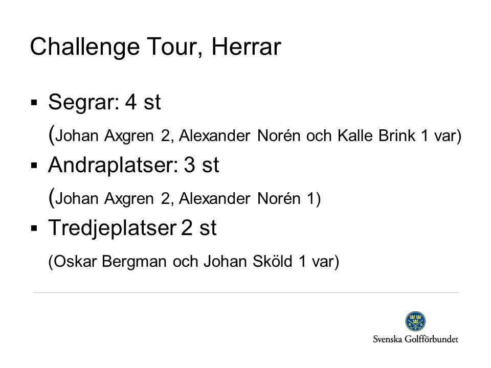 Challenge Tour, Herrar Segrar: 4 st