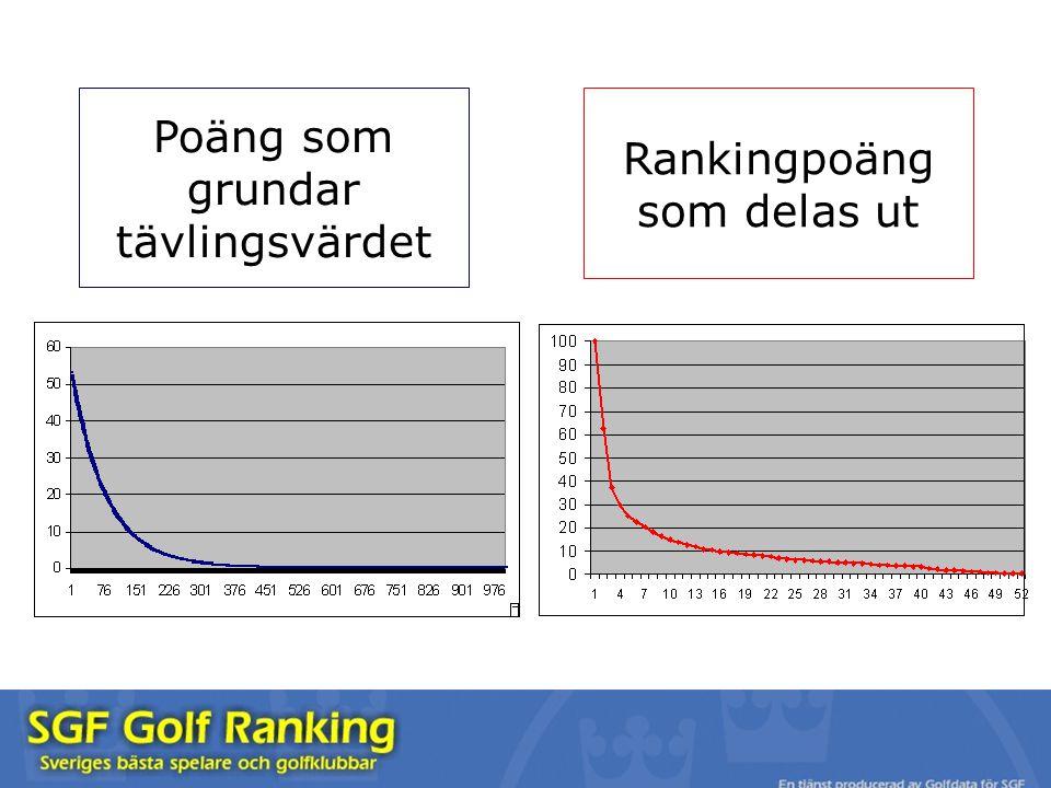 Poäng som grundar tävlingsvärdet Rankingpoäng som delas ut