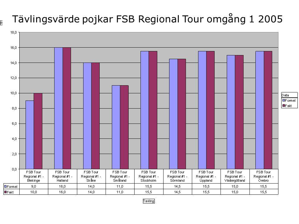 Tävlingsvärde pojkar FSB Regional Tour omgång 1 2005