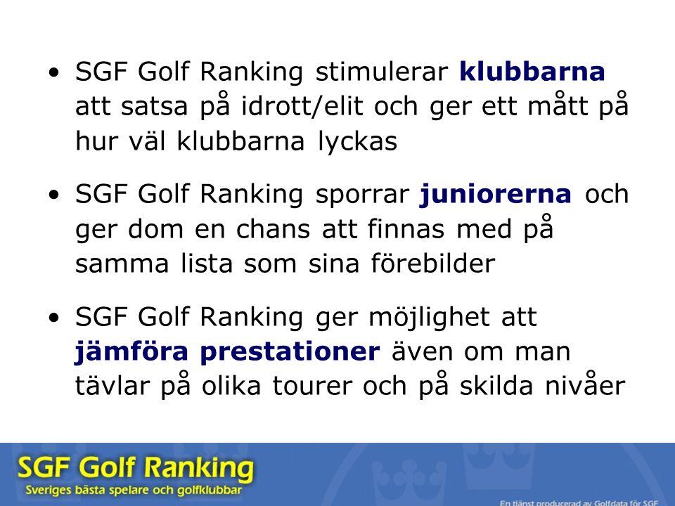 SGF Golf Ranking stimulerar klubbarna att satsa på idrott/elit och ger ett mått på hur väl klubbarna lyckas