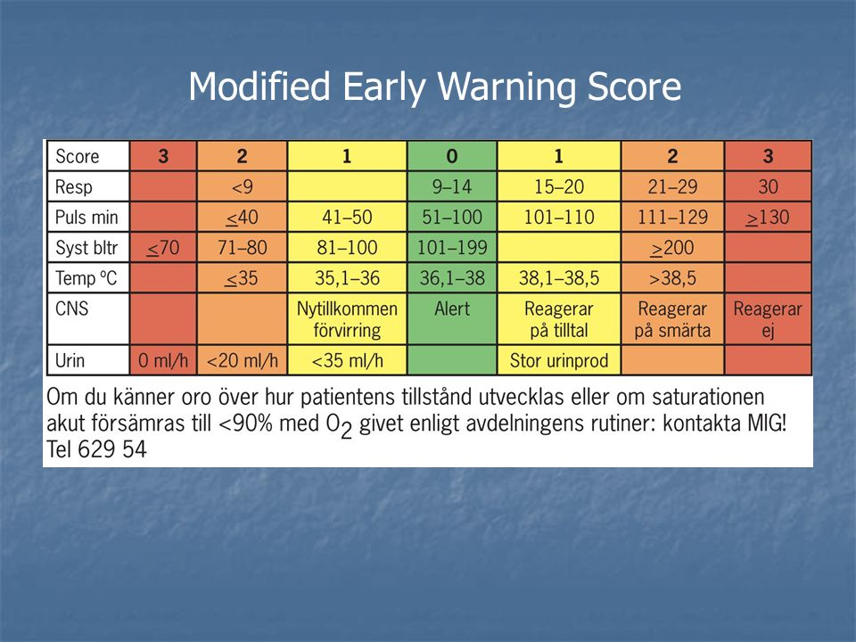 Modified Early Warning Score