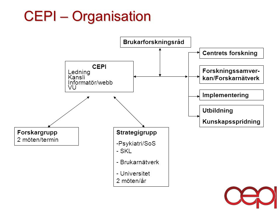 CEPI – Organisation Brukarforskningsråd Centrets forskning CEPI