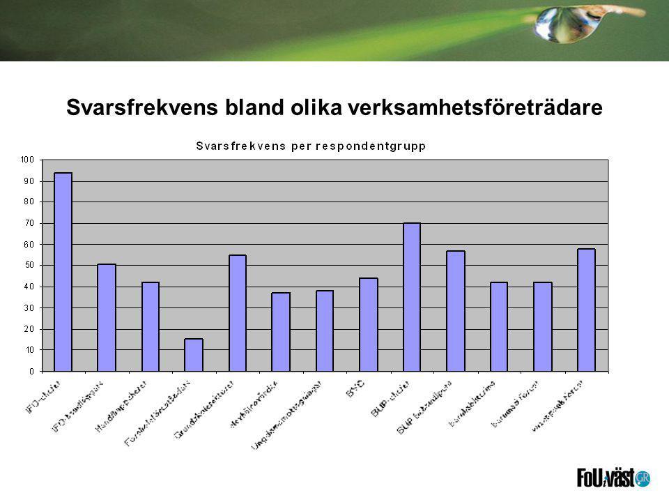 Svarsfrekvens bland olika verksamhetsföreträdare