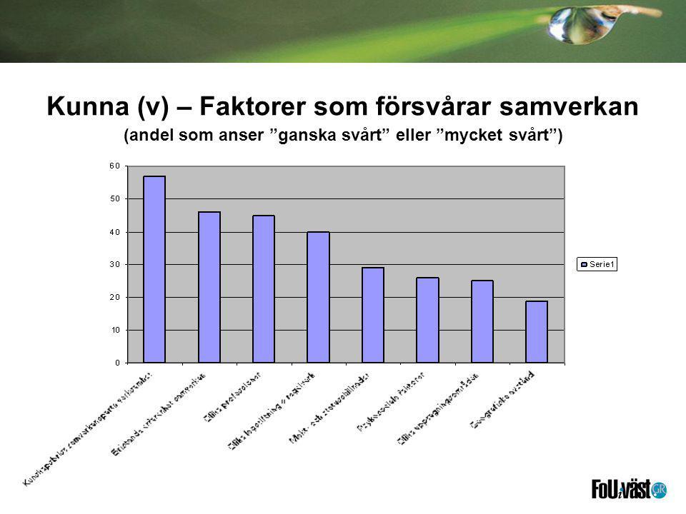 Kunna (v) – Faktorer som försvårar samverkan (andel som anser ganska svårt eller mycket svårt )