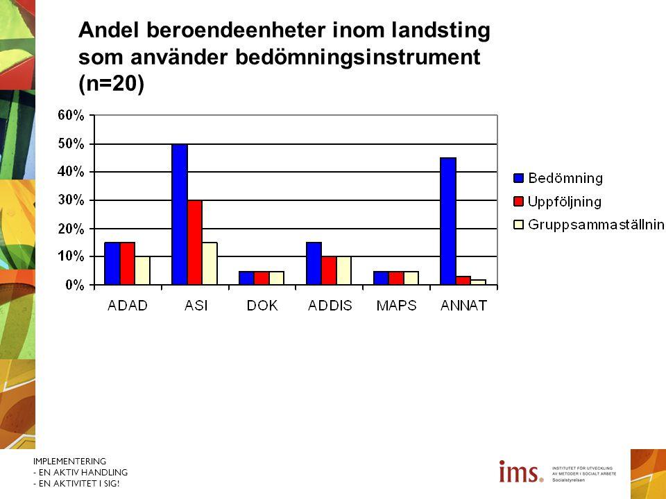 Andel beroendeenheter inom landsting som använder bedömningsinstrument (n=20)
