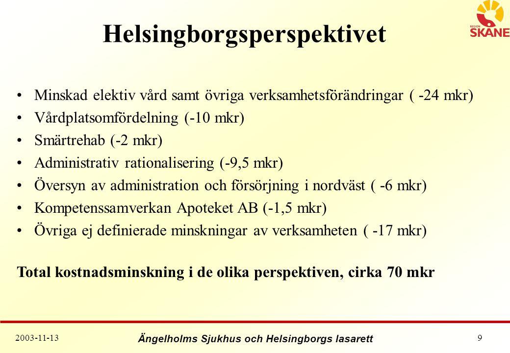 Helsingborgsperspektivet