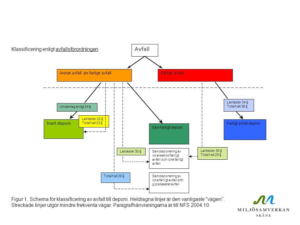 Avfall Klassificering enligt avfallsförordningen