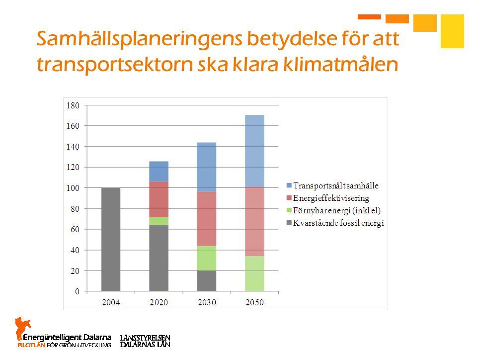 Samhällsplaneringens betydelse för att transportsektorn ska klara klimatmålen