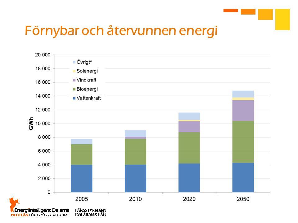 Förnybar och återvunnen energi