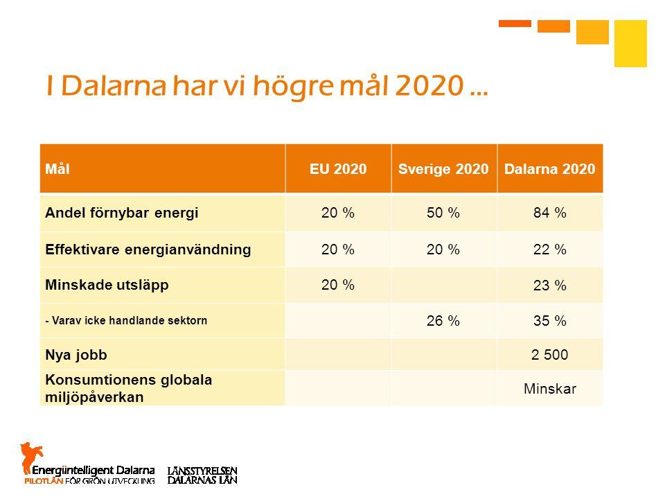 I Dalarna har vi högre mål 2020 …