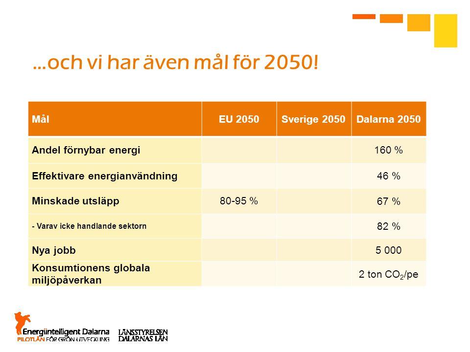 …och vi har även mål för 2050! Mål EU 2050 Sverige 2050 Dalarna 2050