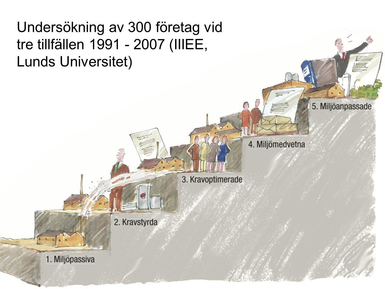 Undersökning av 300 företag vid tre tillfällen 1991 - 2007 (IIIEE, Lunds Universitet)